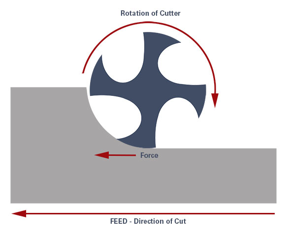 Conventional milling vs. climb milling is the topic of this blog and advantages and disadvantages of both are discussed.