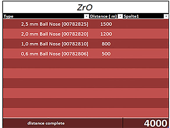 Dental milling tools for zirconia with running time distance in meters.