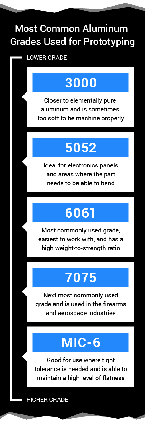 The Most Common Aluminum Grades Used for Prototyping