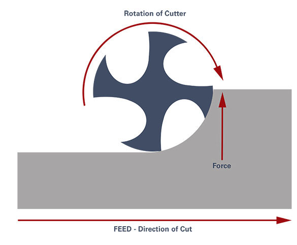 Climb milling vs. conventional milling is determined based on the machining application and the advantages and disadvantages of both milling strategies.