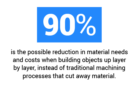 Statistic about traditional machining