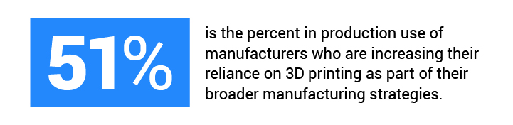 Statistic on 3D printing in manufacturing.